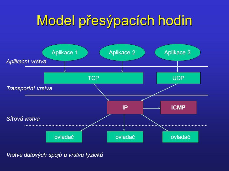 Model přesýpacích hodin Aplikace 1Aplikace 2Aplikace 3 Aplikační vrstva Transportní vrstva Síťová vrstva Vrstva datových spojů a vrstva fyzická TCPUDP