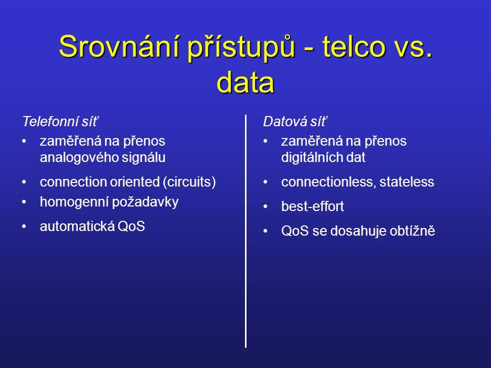 Srovnání přístupů - telco vs. data Telefonní síť zaměřená na přenos analogového signálu connection oriented (circuits) homogenní požadavky automatická