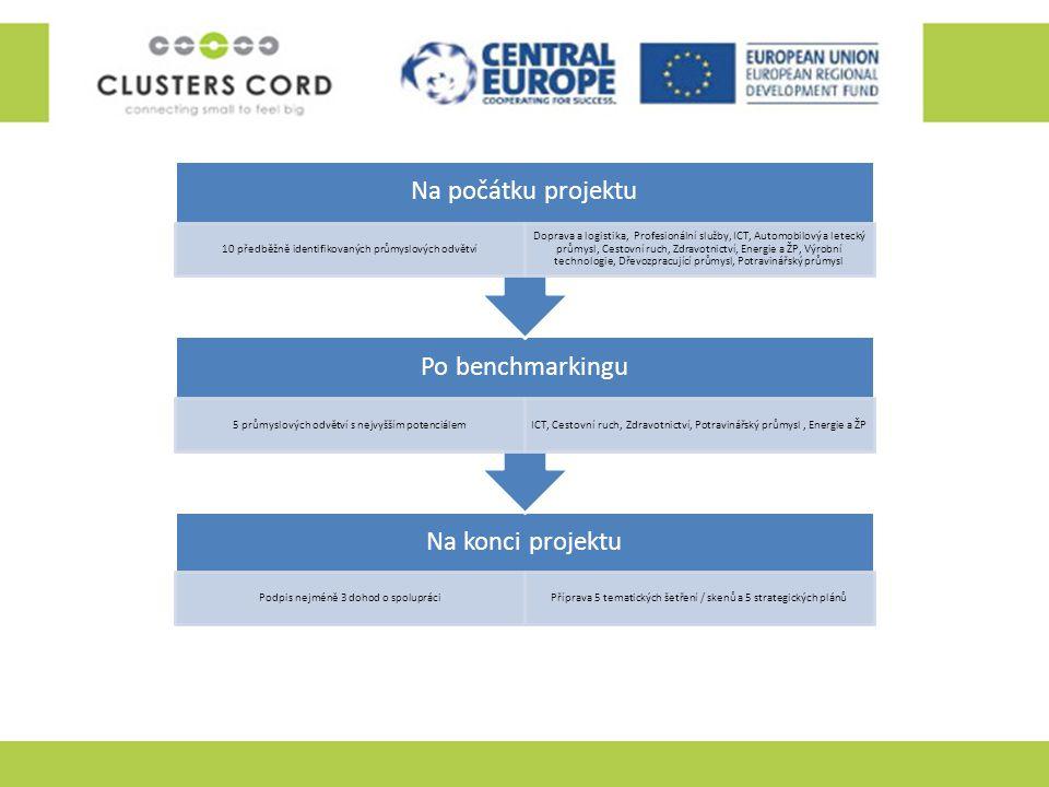 Na konci projektu Podpis nejméně 3 dohod o spolupráciPříprava 5 tematických šetření / skenů a 5 strategických plánů Po benchmarkingu 5 průmyslových od