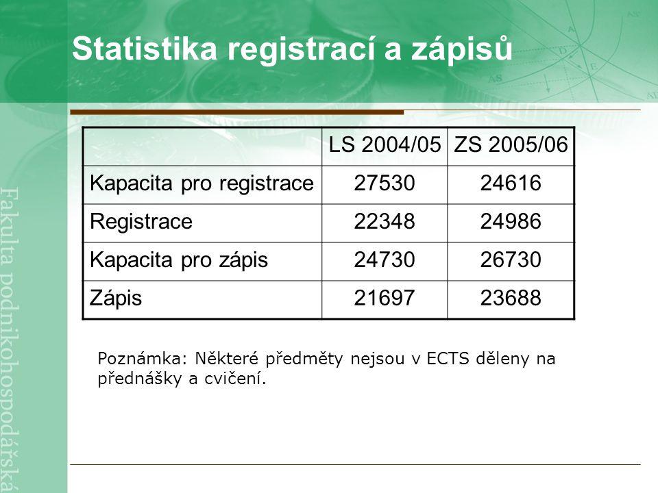 Statistika registrací a zápisů LS 2004/05ZS 2005/06 Kapacita pro registrace2753024616 Registrace2234824986 Kapacita pro zápis2473026730 Zápis2169723688 Poznámka: Některé předměty nejsou v ECTS děleny na přednášky a cvičení.