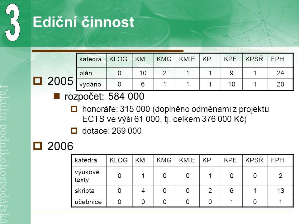 Ediční činnost  2005 rozpočet: 584 000  honoráře: 315 000 (doplněno odměnami z projektu ECTS ve výši 61 000, tj.