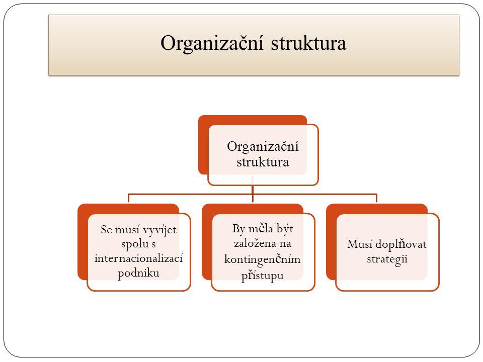 Organizační struktura Se musí vyvíjet spolu s internacionalizací podniku By m ě la být založena na kontingen č ním p ř ístupu Musí dopl ň ovat strateg