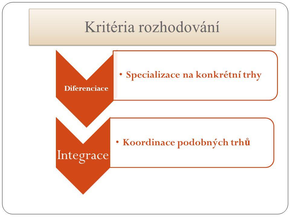 Diferenciace Specializace na konkrétní trhy Integrace Koordinace podobných trh ů