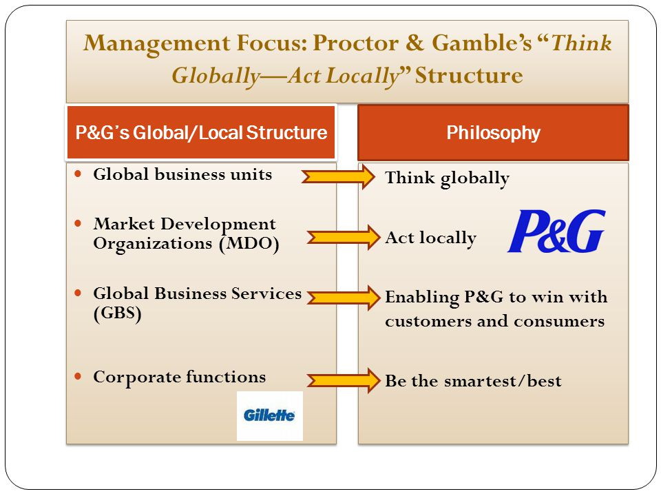 """Management Focus: Proctor & Gamble's """"Think Globally—Act Locally"""" Structure P&G's Global/Local Structure Philosophy Global business units Market Devel"""