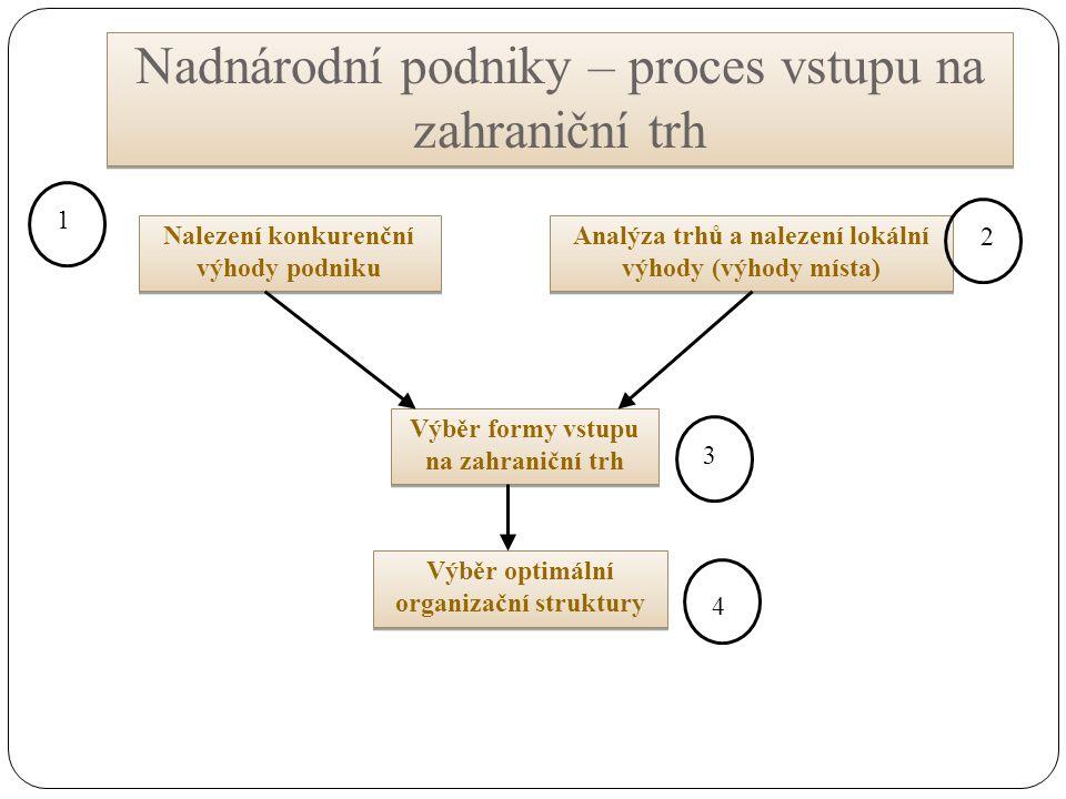 Nadnárodní podniky – proces vstupu na zahraniční trh Nalezení konkurenční výhody podniku Analýza trhů a nalezení lokální výhody (výhody místa) Výběr formy vstupu na zahraniční trh Výběr optimální organizační struktury 1 4 2 3