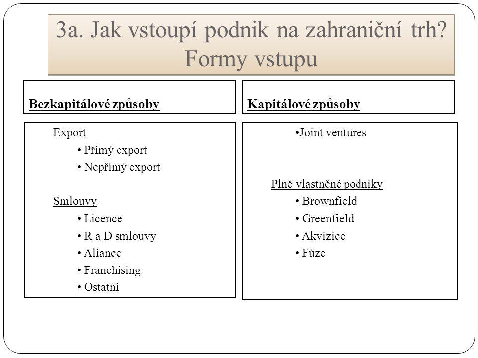 3a. Jak vstoupí podnik na zahraniční trh? Formy vstupu Bezkapitálové způsobyKapitálové způsoby Joint ventures Plně vlastněné podniky Brownfield Greenf