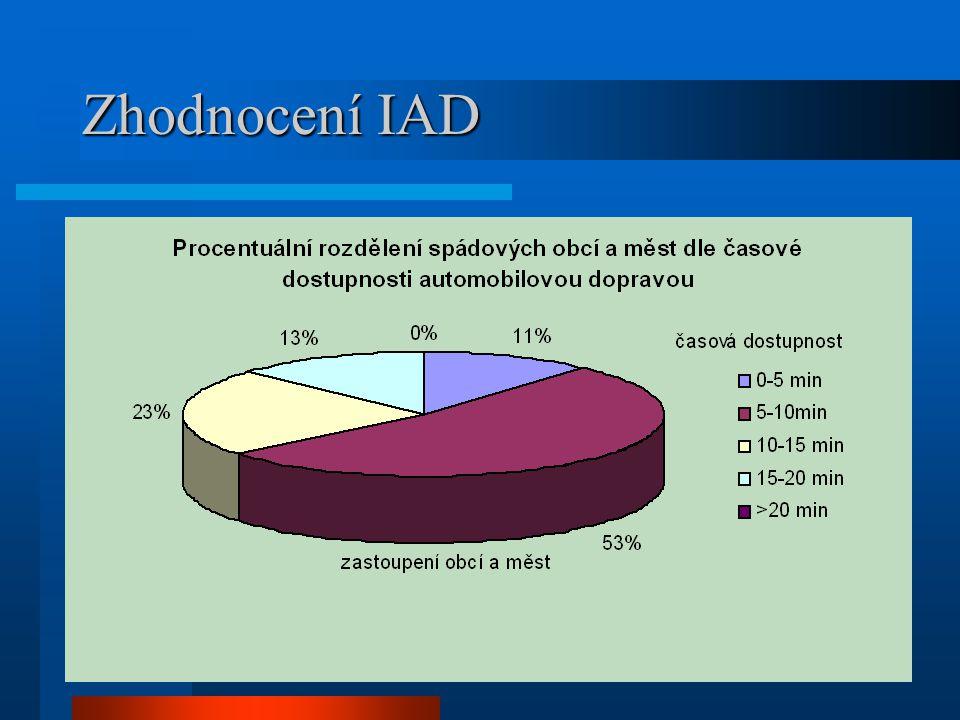 Zhodnocení IAD