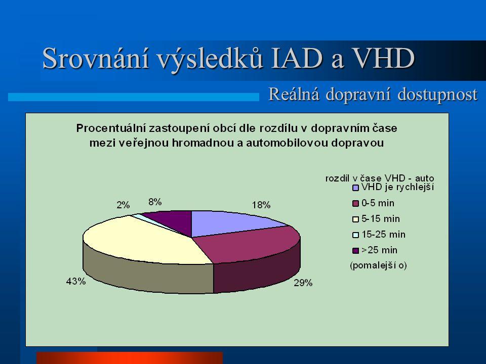 Srovnání výsledků IAD a VHD Reálná dopravní dostupnost