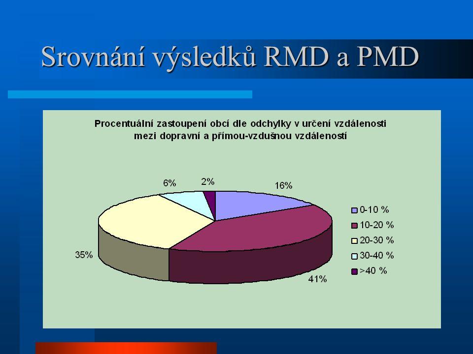 Srovnání výsledků RMD a PMD
