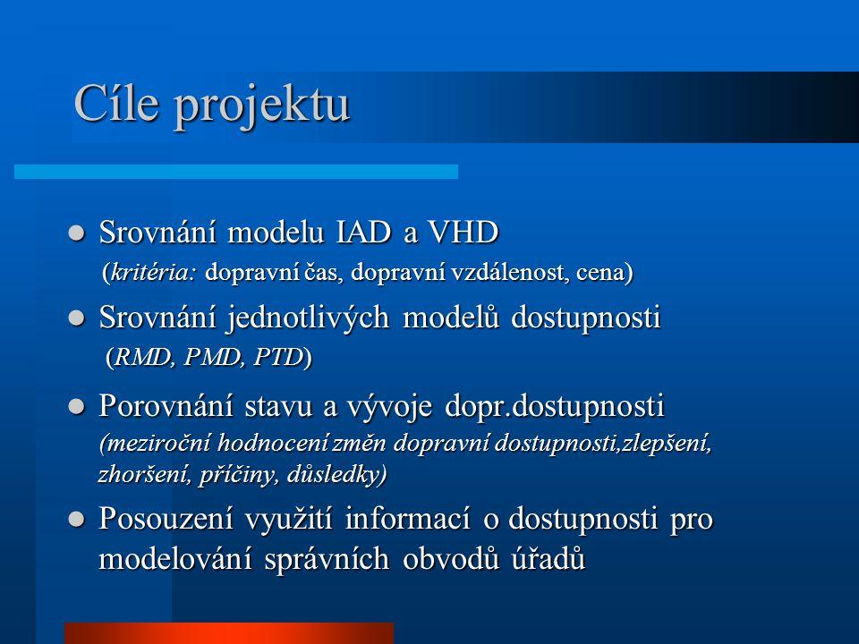 Cíle projektu Srovnání modelu IAD a VHD Srovnání modelu IAD a VHD (kritéria: dopravní čas, dopravní vzdálenost, cena) (kritéria: dopravní čas, dopravn