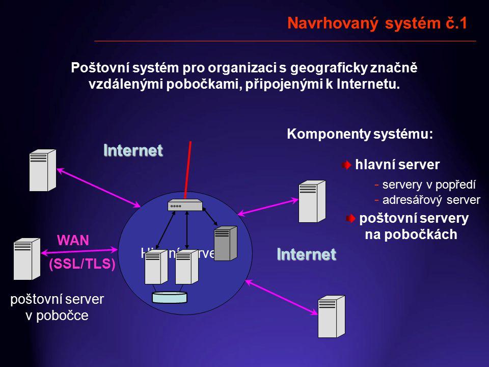 Navrhovaný systém č.1 Poštovní systém pro organizaci s geograficky značně vzdálenými pobočkami, připojenými k Internetu. Hlavní server WAN (SSL/TLS) I