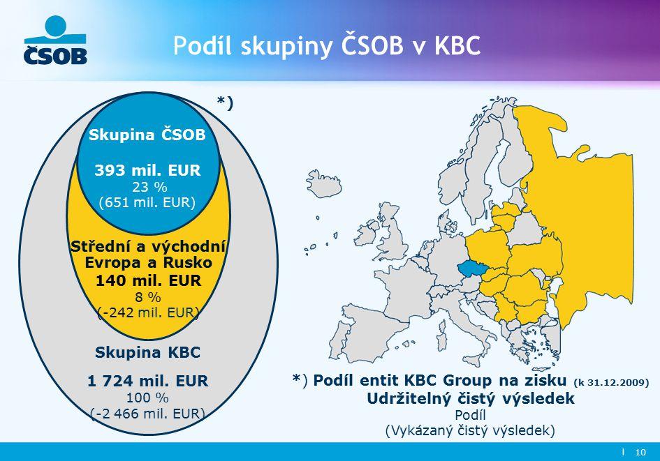 l 10 Podíl skupiny ČSOB v KBC Skupina ČSOB 393 mil.