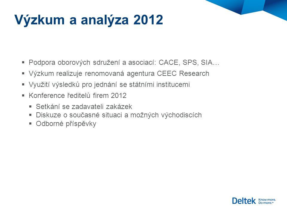 Výzkum a analýza 2012  Podpora oborových sdružení a asociací: CACE, SPS, SIA…  Výzkum realizuje renomovaná agentura CEEC Research  Využití výsledků