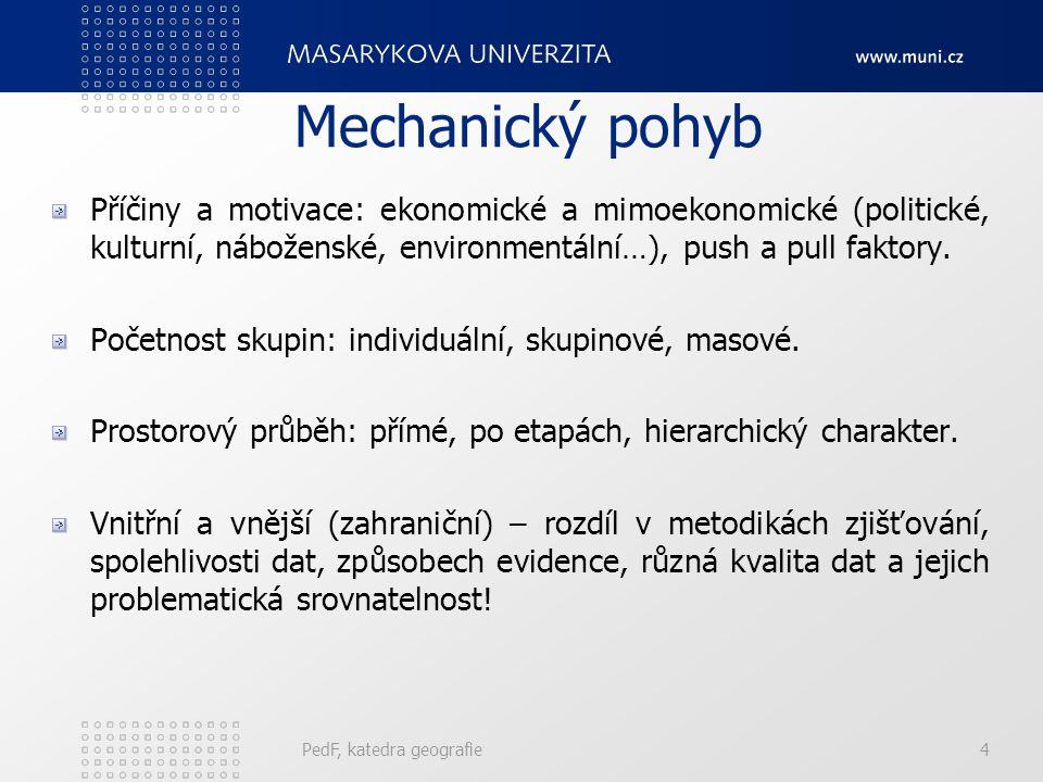 Mechanický pohyb Příčiny a motivace: ekonomické a mimoekonomické (politické, kulturní, náboženské, environmentální…), push a pull faktory. Početnost s