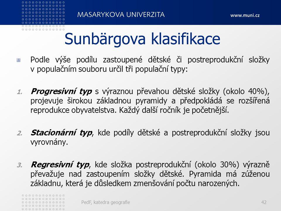 PedF, katedra geografie42 Sunbärgova klasifikace Podle výše podílu zastoupené dětské či postreprodukční složky v populačním souboru určil tři populačn