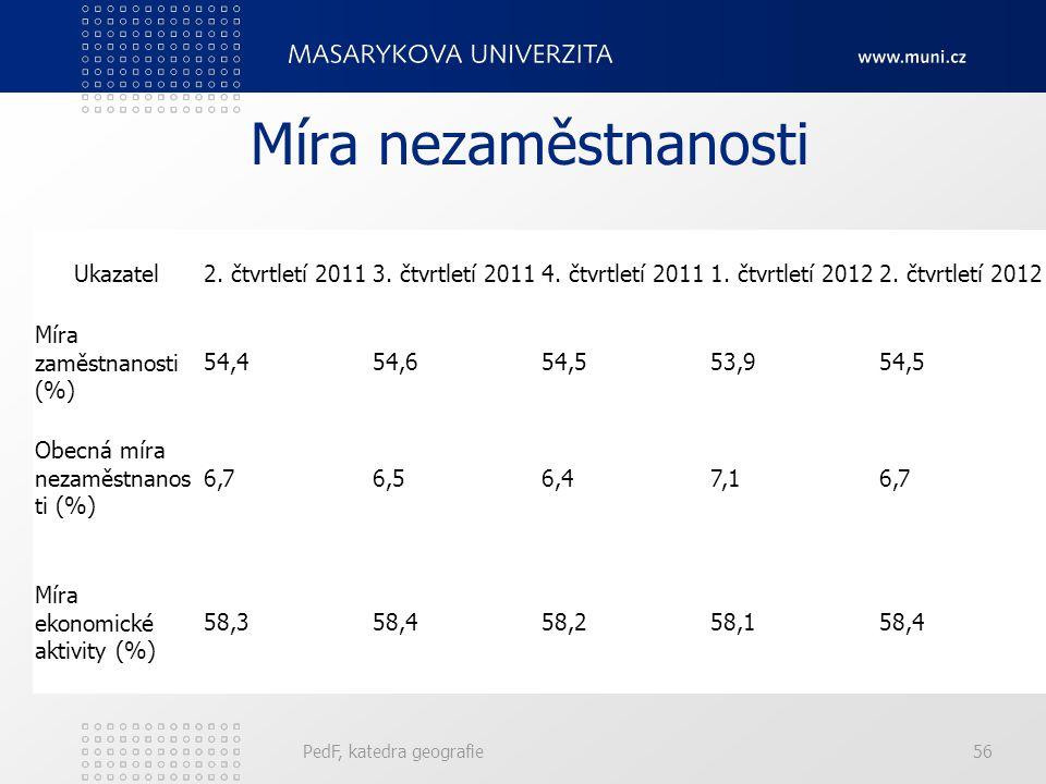 PedF, katedra geografie56 Míra nezaměstnanosti Ukazatel2. čtvrtletí 20113. čtvrtletí 20114. čtvrtletí 20111. čtvrtletí 20122. čtvrtletí 2012 Míra zamě