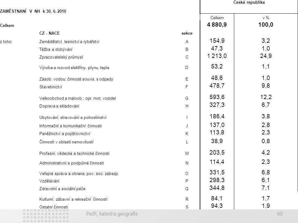 PedF, katedra geografie60 ZAMĚSTNANÍ V NH k 30. 6. 2010 Česká republika Celkemv % Celkem 4 880,9100,0 CZ - NACEsekce z toho:Zemědělství, lesnictví a r
