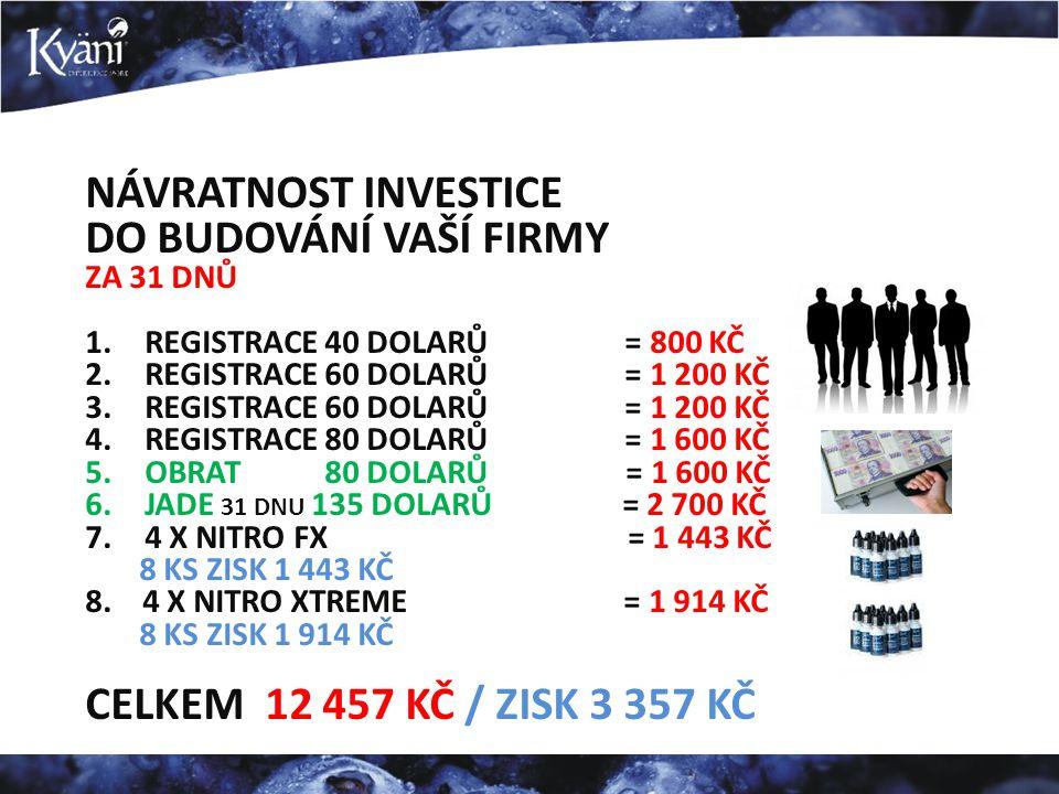 NÁVRATNOST INVESTICE DO BUDOVÁNÍ VAŠÍ FIRMY ZA 31 DNŮ 1.REGISTRACE 40 DOLARŮ = 800 KČ 2.REGISTRACE 60 DOLARŮ = 1 200 KČ 3.REGISTRACE 60 DOLARŮ = 1 200