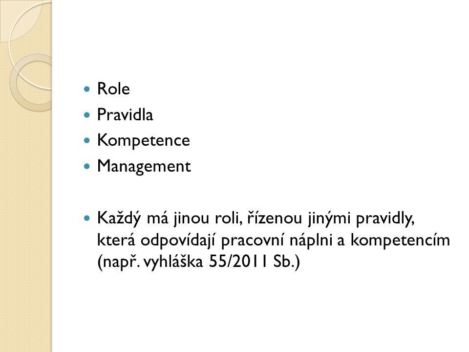Role Pravidla Kompetence Management Každý má jinou roli, řízenou jinými pravidly, která odpovídají pracovní náplni a kompetencím (např. vyhláška 55/20