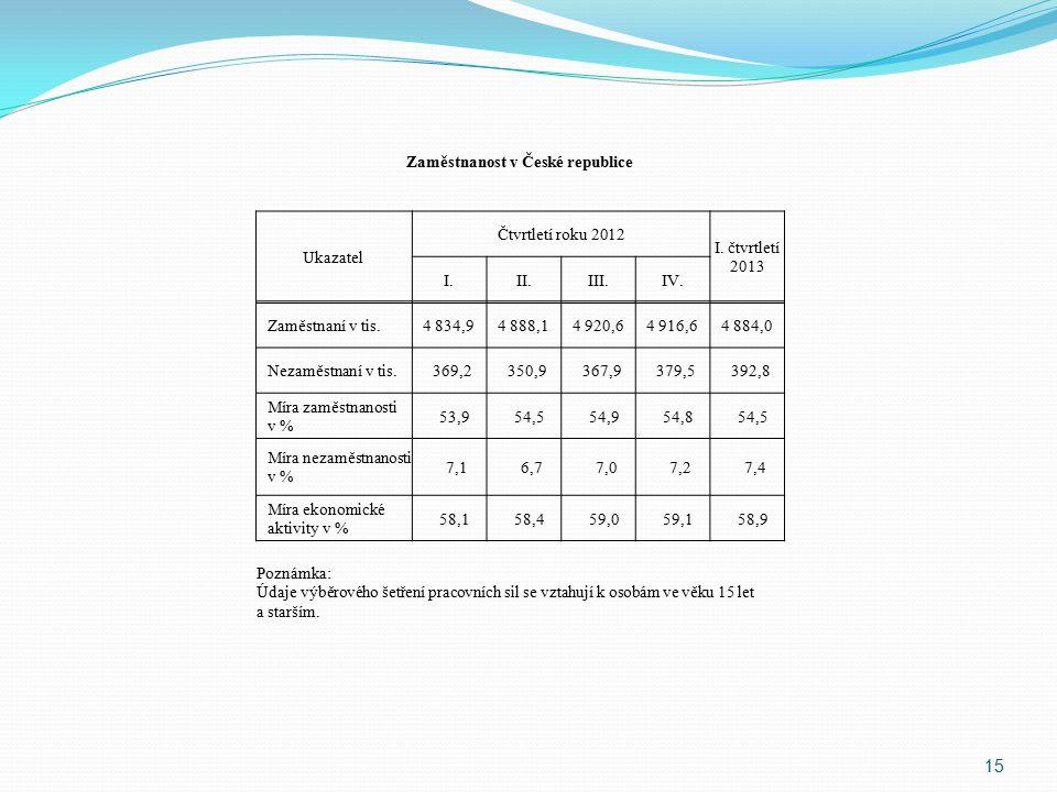 15 Zaměstnanost v České republice Ukazatel Čtvrtletí roku 2012 I.