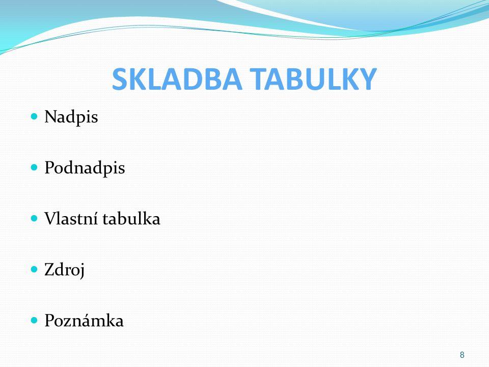 SKLADBA TABULKY Nadpis Podnadpis Vlastní tabulka Zdroj Poznámka 8