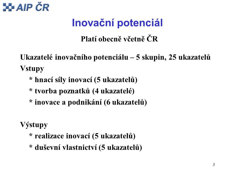 3 Inovační potenciál Platí obecně včetně ČR Ukazatelé inovačního potenciálu – 5 skupin, 25 ukazatelů Vstupy * hnací síly inovací (5 ukazatelů) * tvorba poznatků (4 ukazatelé) * inovace a podnikání (6 ukazatelů) Výstupy * realizace inovací (5 ukazatelů) * duševní vlastnictví (5 ukazatelů)