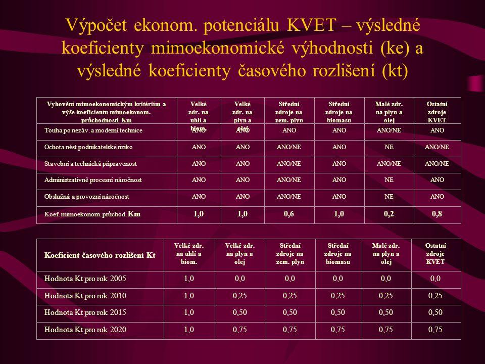 Výpočet ekonom. potenciálu KVET – výsledné koeficienty mimoekonomické výhodnosti (ke) a výsledné koeficienty časového rozlišení (kt) Vyhovění mimoekon