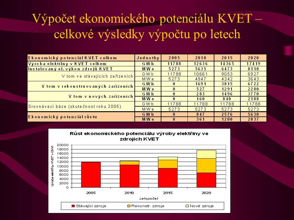 Výpočet ekonomického potenciálu KVET – celkové výsledky výpočtu po letech