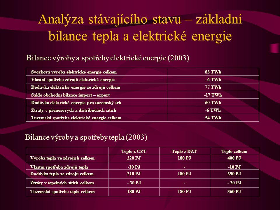 Analýza stávajícího stavu – základní bilance tepla a elektrické energie Bilance výroby a spotřeby elektrické energie (2003) Svorková výroba elektrické