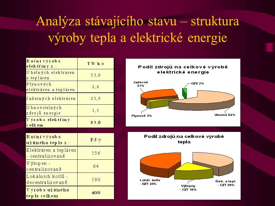 Analýza stávajícího stavu – struktura výroby tepla a elektrické energie