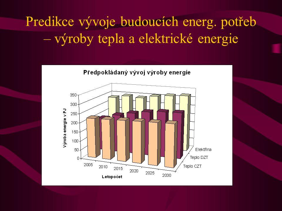 Predikce vývoje budoucích energ. potřeb – výroby tepla a elektrické energie