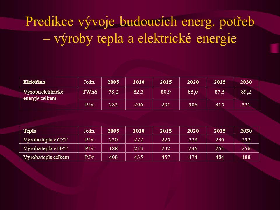 ElektřinaJedn.200520102015202020252030 Výroba elektrické energie celkem TWh/r78,282,380,985,087,589,2 PJ/r282296291306315321 TeploJedn.200520102015202
