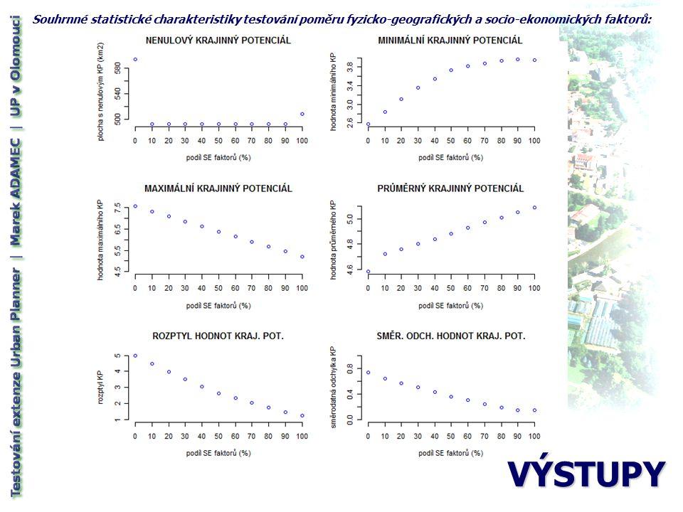 Souhrnné statistické charakteristiky testování faktoru sklonu terénu :