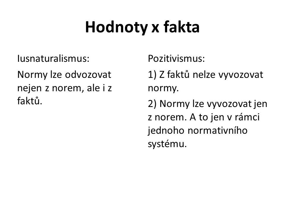 Hodnoty x fakta Iusnaturalismus: Normy lze odvozovat nejen z norem, ale i z faktů. Pozitivismus: 1) Z faktů nelze vyvozovat normy. 2) Normy lze vyvozo