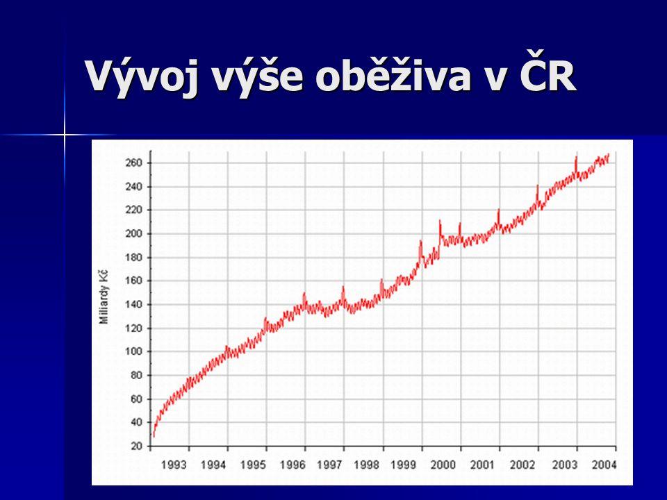 Vývoj výše oběživa v ČR