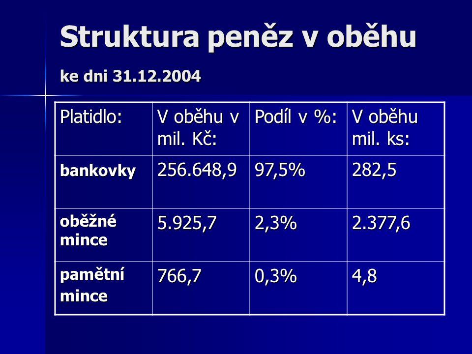 Struktura peněz v oběhu ke dni 31.12.2004 Platidlo: V oběhu v mil. Kč: Podíl v %: V oběhu mil. ks: bankovky256.648,997,5%282,5 oběžné mince 5.925,72,3