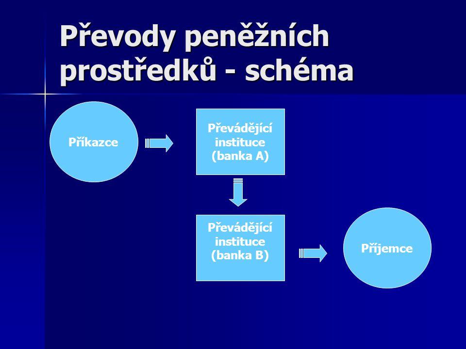 Převody peněžních prostředků - schéma Příkazce Převádějící instituce (banka A) Převádějící instituce (banka B) Příjemce