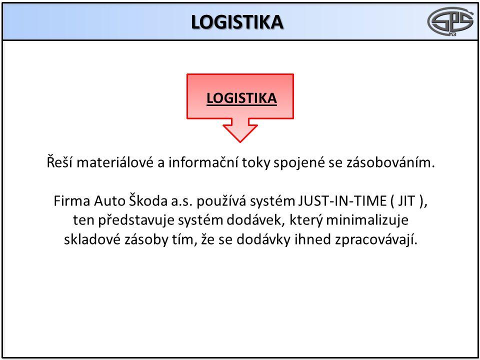 LOGISTIKA Řeší materiálové a informační toky spojené se zásobováním. Firma Auto Škoda a.s. používá systém JUST-IN-TIME ( JIT ), ten představuje systém