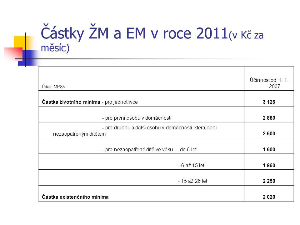 Částky ŽM a EM v roce 2011 (v Kč za měsíc) Údaje MPSV Účinnost od: 1. 1. 2007 Částka životního minima - pro jednotlivce3 126 - pro první osobu v domác