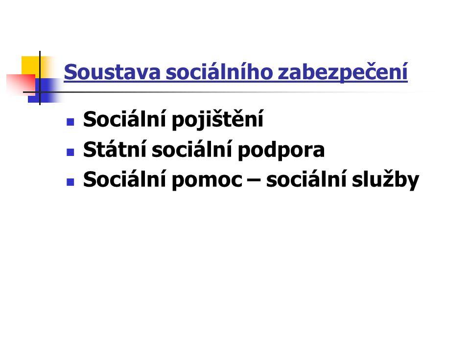Soustava sociálního zabezpečení Sociální pojištění Státní sociální podpora Sociální pomoc – sociální služby