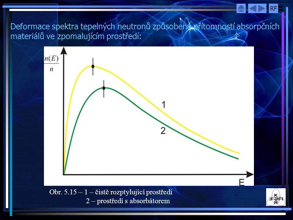 RF Deformace spektra tepelných neutronů způsobená přítomností absorpčních materiálů ve zpomalujícím prostředí: Obr. 5.15 – 1 – čistě rozptylující pros