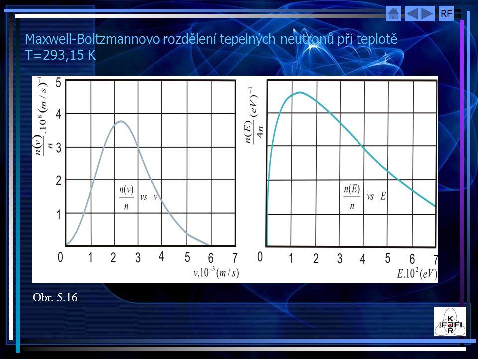 RF Maxwell-Boltzmannovo rozdělení tepelných neutronů při teplotě T=293,15 K Obr. 5.16