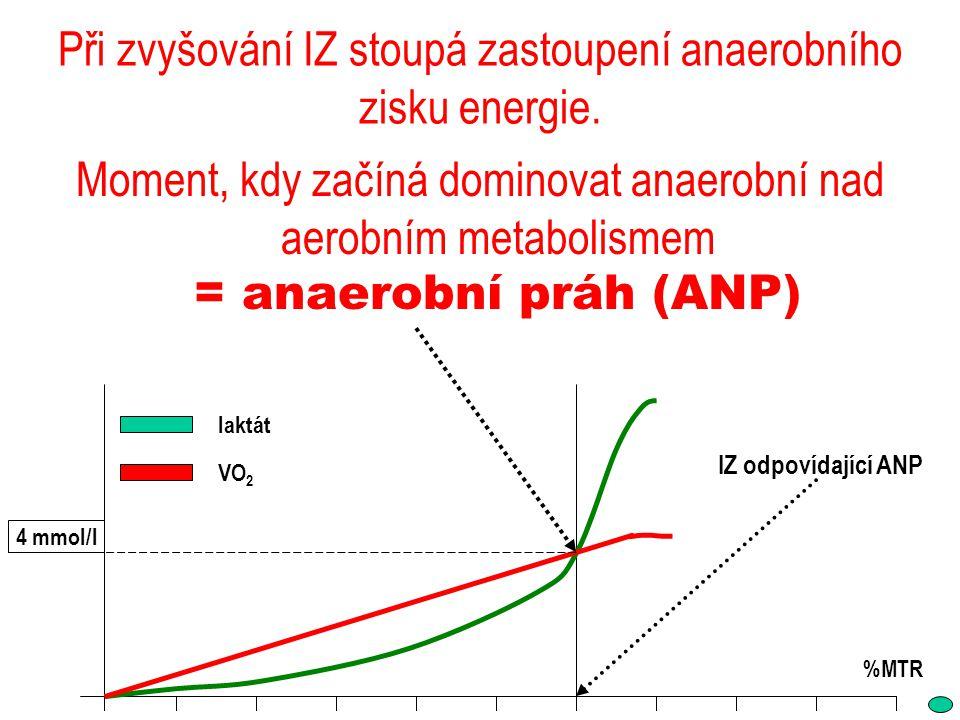 Při zvyšování IZ stoupá zastoupení anaerobního zisku energie. Moment, kdy začíná dominovat anaerobní nad aerobním metabolismem = anaerobní práh (ANP)