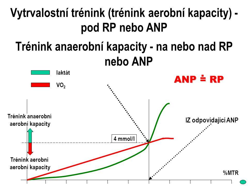 Vytrvalostní trénink (trénink aerobní kapacity) - pod RP nebo ANP Trénink anaerobní kapacity - na nebo nad RP nebo ANP %MTR laktát VO 2 4 mmol/l IZ od