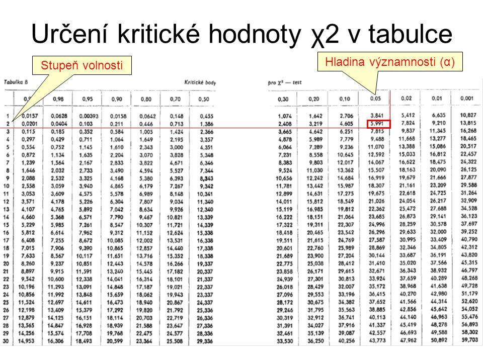 Určení kritické hodnoty χ2 v tabulce Stupeň volnosti Hladina významnosti (α)