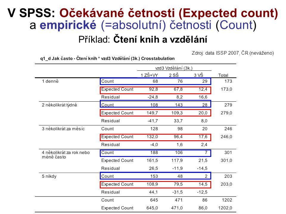 V SPSS: Očekávané četnosti (Expected count) a empirické (=absolutní) četnosti (Count) Příklad: Čtení knih a vzdělání Zdroj: data ISSP 2007, ČR (neváže