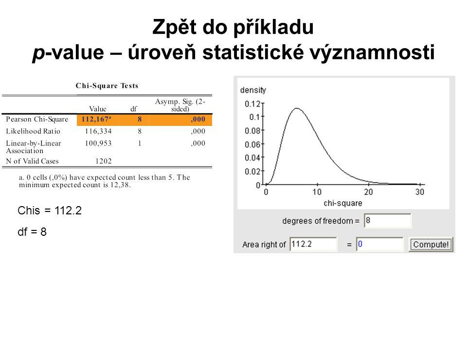 Zpět do příkladu p-value – úroveň statistické významnosti Chis = 112.2 df = 8