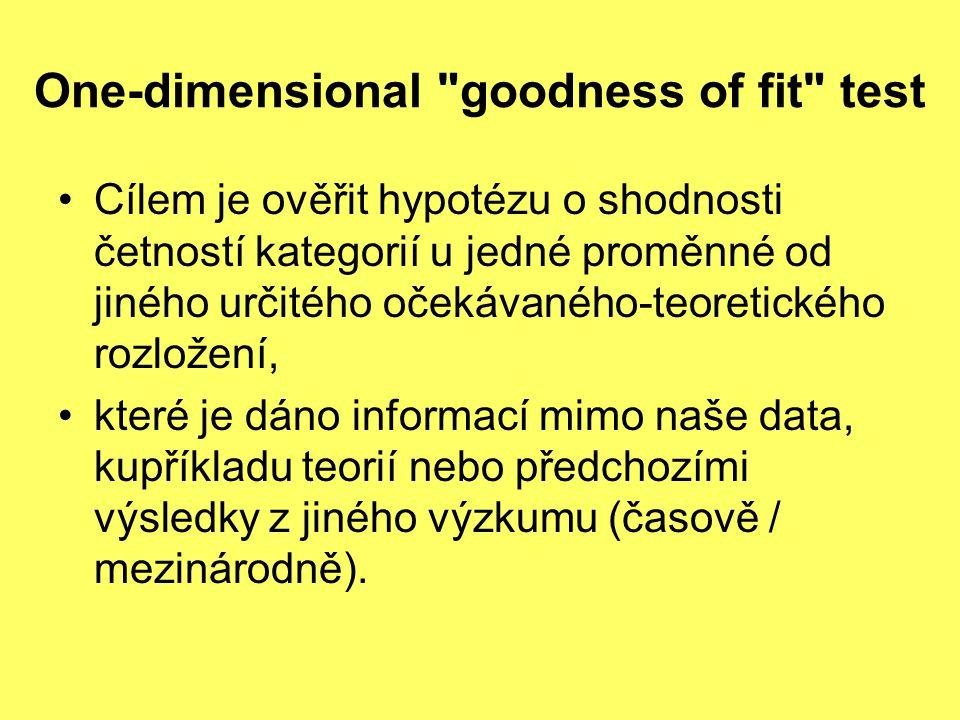 One-dimensional goodness of fit test Cílem je ověřit hypotézu o shodnosti četností kategorií u jedné proměnné od jiného určitého očekávaného-teoretického rozložení, které je dáno informací mimo naše data, kupříkladu teorií nebo předchozími výsledky z jiného výzkumu (časově / mezinárodně).