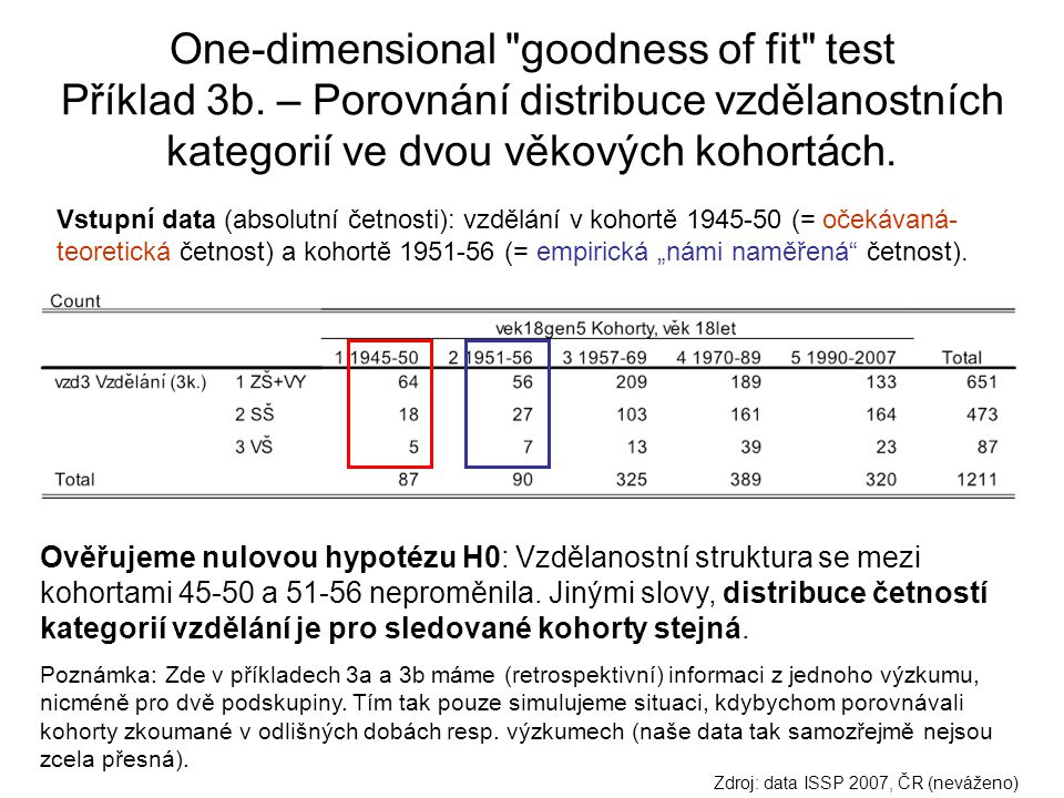 One-dimensional goodness of fit test Příklad 3b.