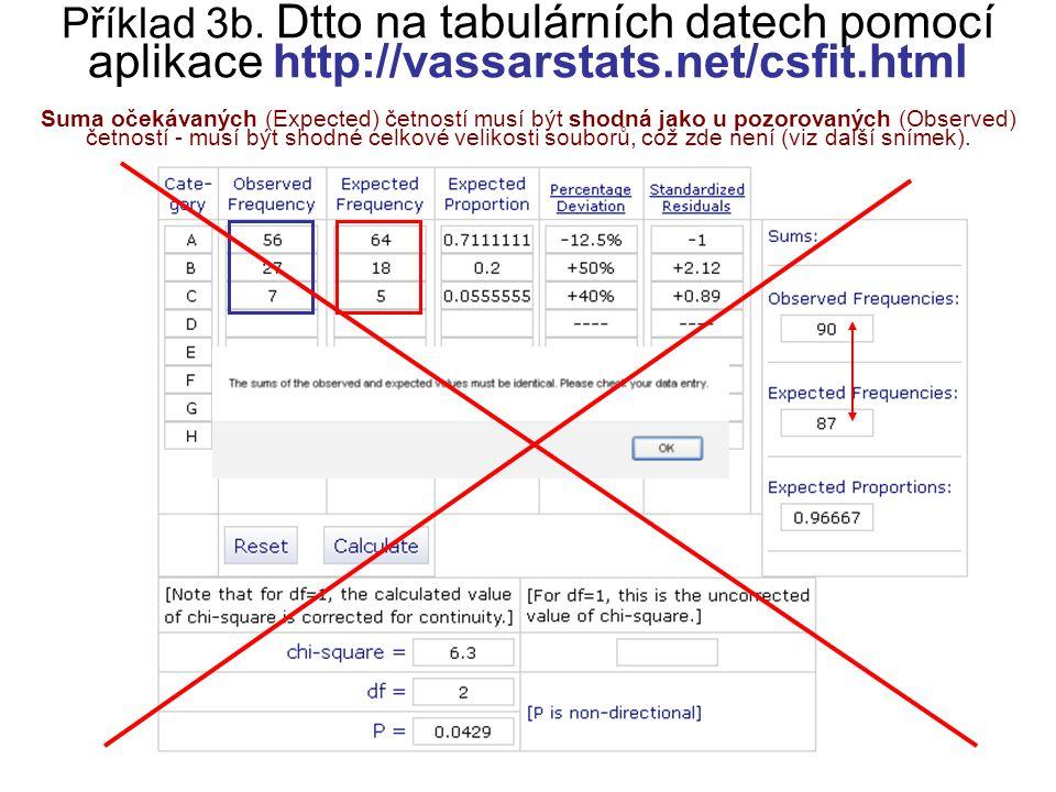 Příklad 3b. Dtto na tabulárních datech pomocí aplikace http://vassarstats.net/csfit.html Suma očekávaných (Expected) četností musí být shodná jako u p